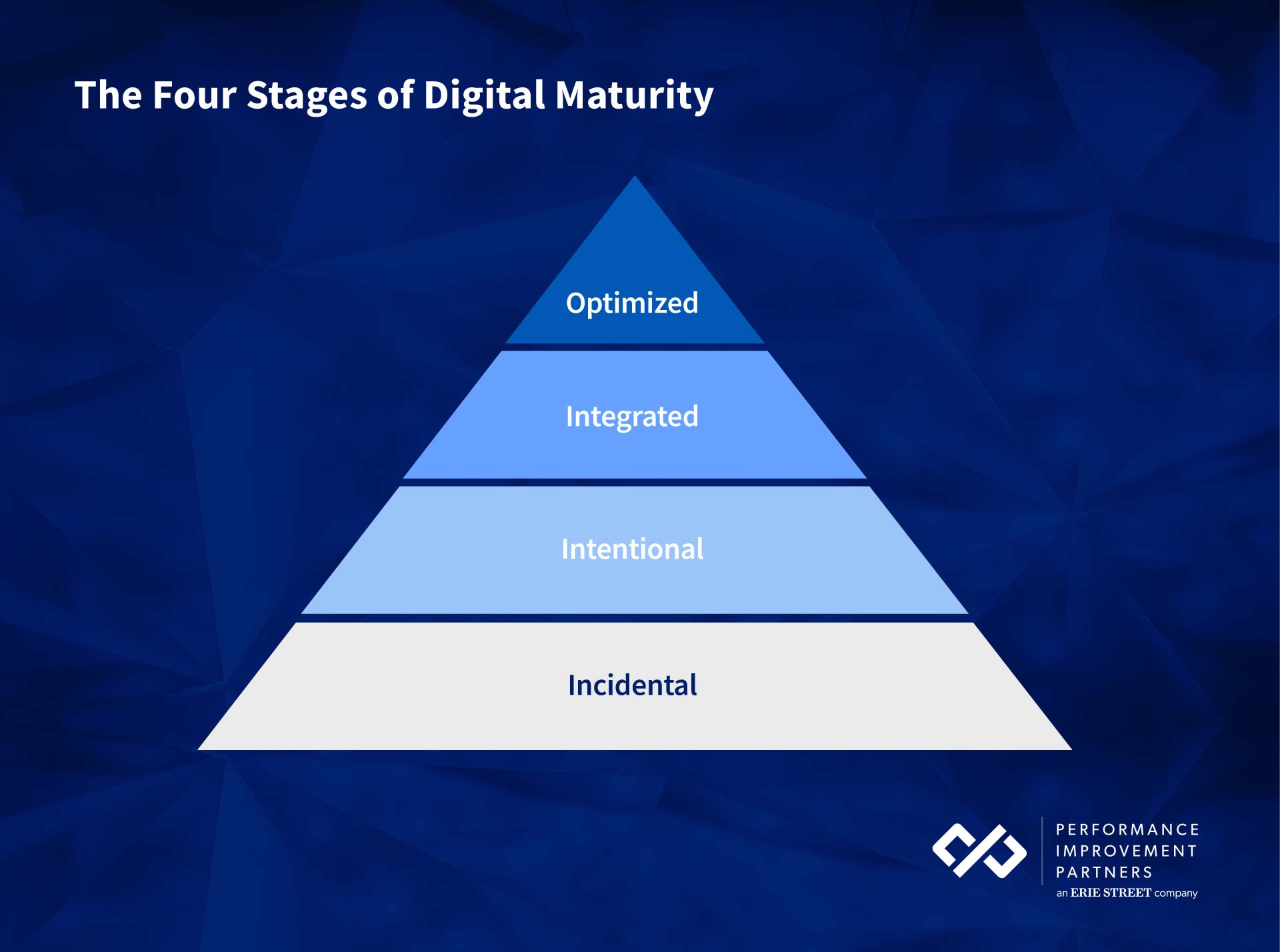 stages-of-digital-maturity