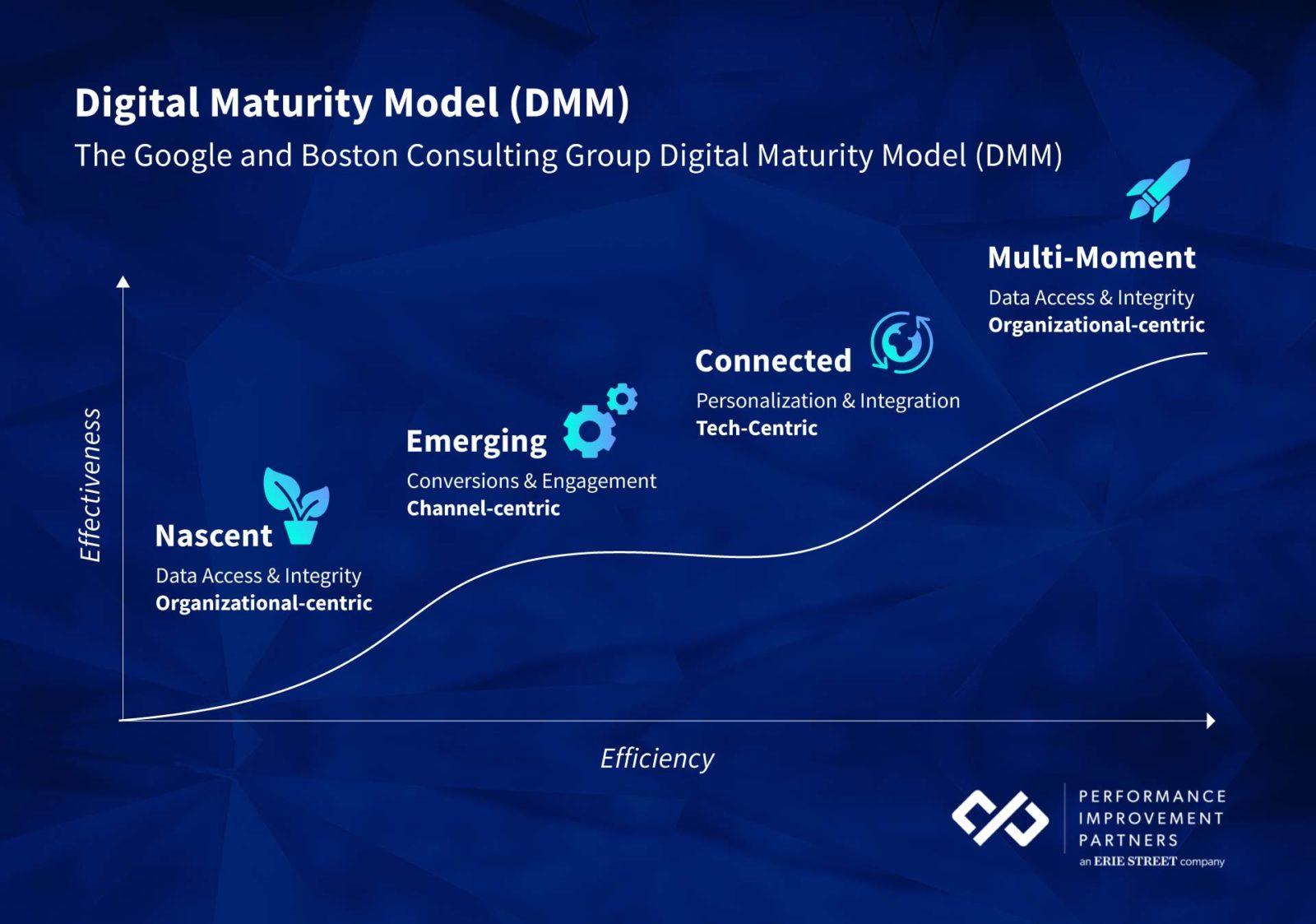 digital-maturity-model