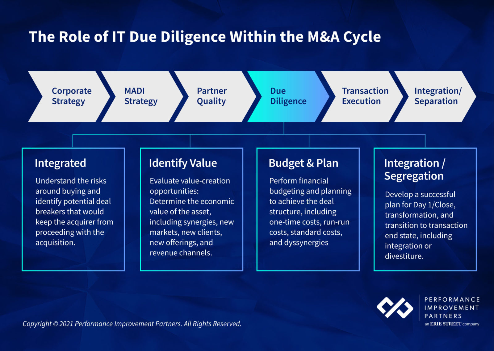 IT-due-diligence-checklist
